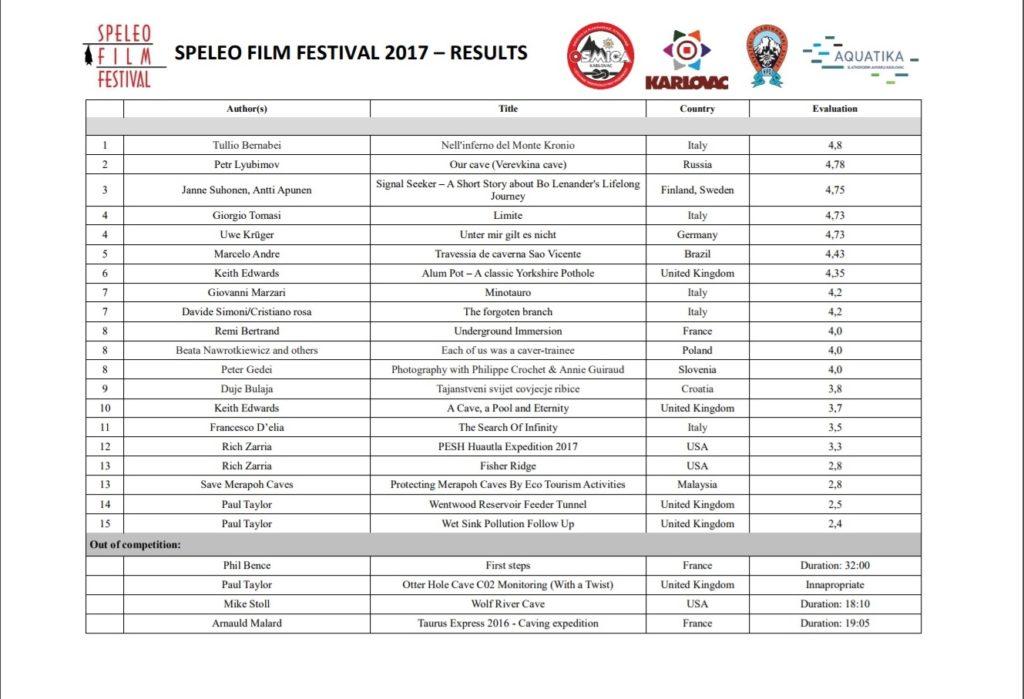 Результаты международного фестиваля спелеофильмов в Хорватии 2017 г.